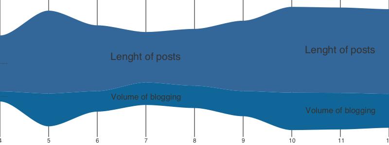 Simple visualization