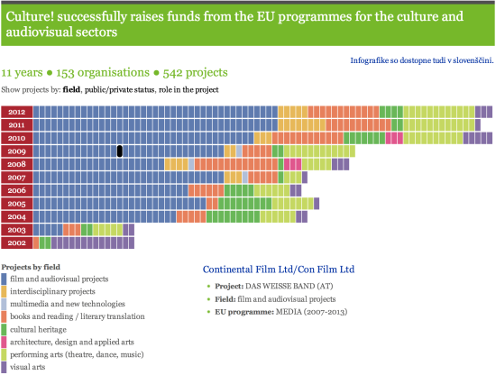 culture-eu-funding-interactive