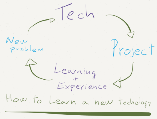 How to Learn a new Technology